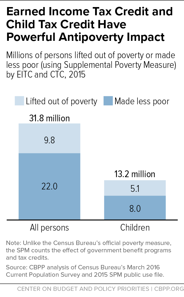 Earned Income Tax Credit and Child Tax Credit Have Powerful Antipoverty Impact