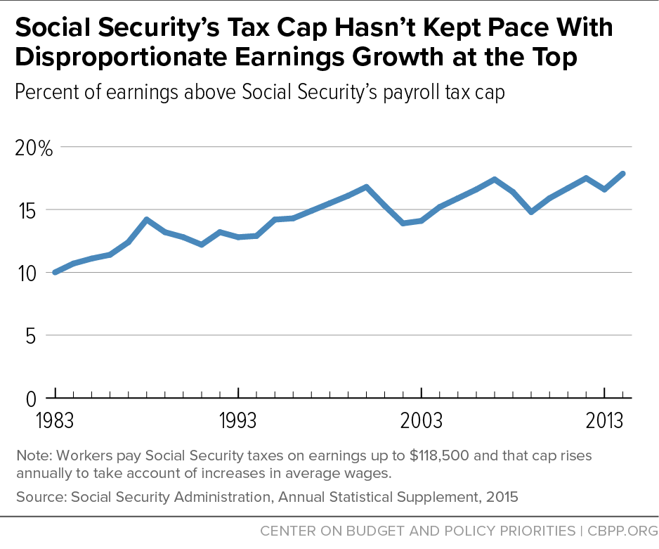 Social Security's Tax Cap Hasn't Kept Pace With Disproportionate Earnings Growth at the Top