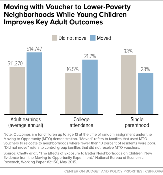 Moving with Voucher to Lower-Poverty Neighborhoods While Young Children Improves Key Adult Outcomes