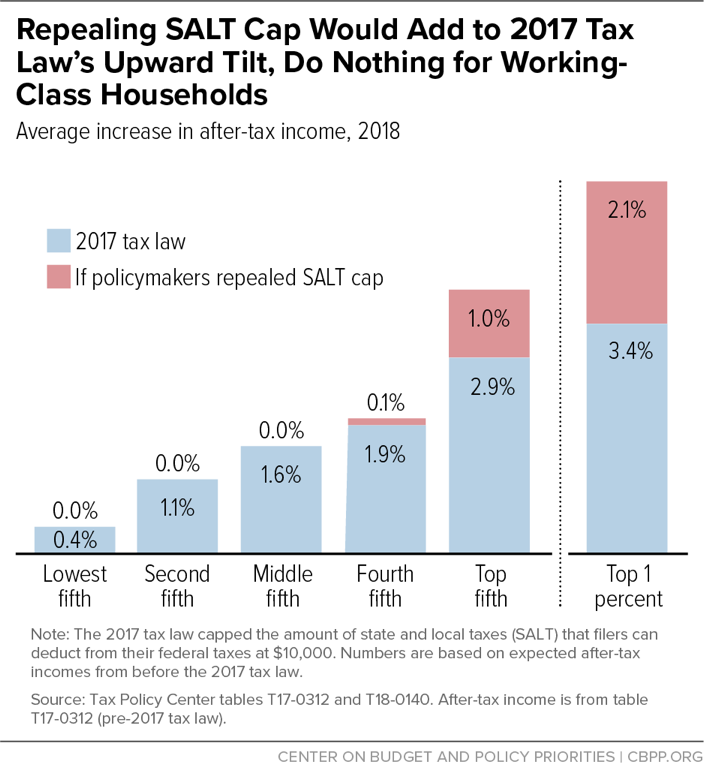 Repealing SALT Cap Would Add to 2017 Tax Law's Upward Tilt, Do Nothing for Working-Class Households
