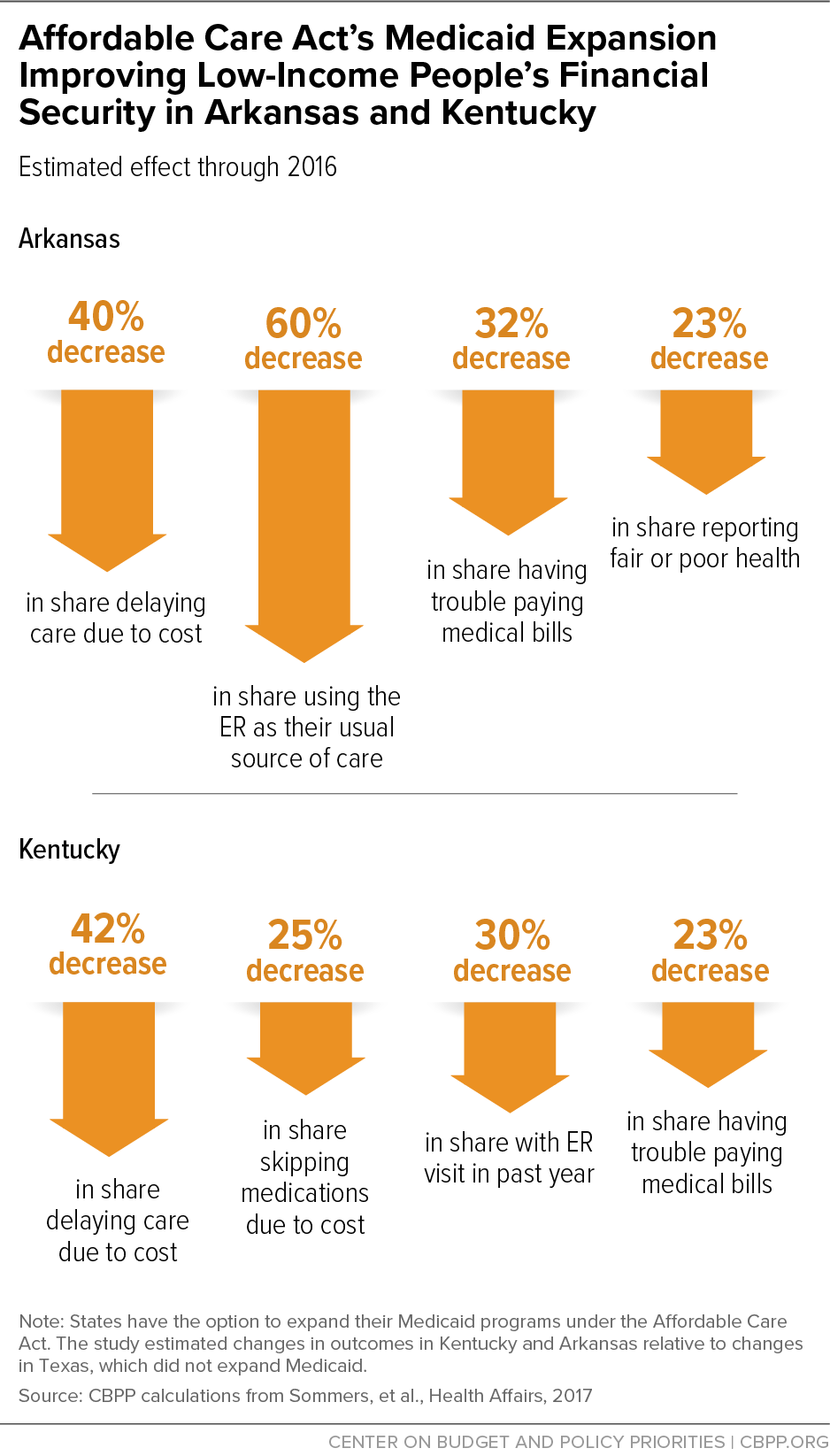 Affordable Care Act's Medicaid Expansion Improving Low-Income People's Financial Security in Arkansas and Kentucky