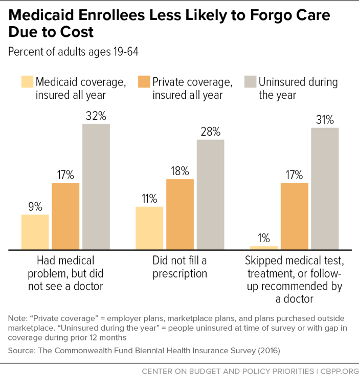 Medicaid Enrollees Less Likely to Forgo Care Due to Cost