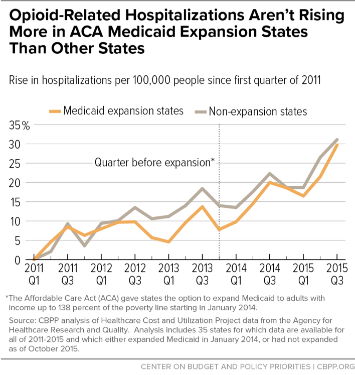 Opioid-Related Hospitalizations Aren't Rising More in ACA Medicaid Expansion States Than Other States