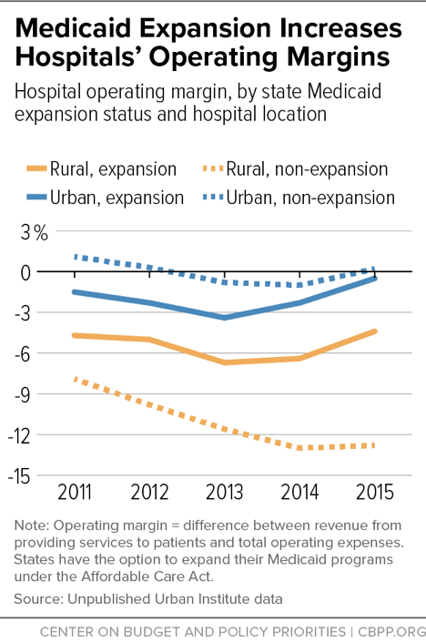 Medicaid Expansion Increases Hospitals' Operating Margins