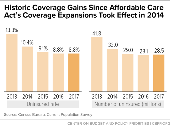 Historic Coverage Gains Since Affordable Care Act's Coverage Expansions Took Effect in 2014