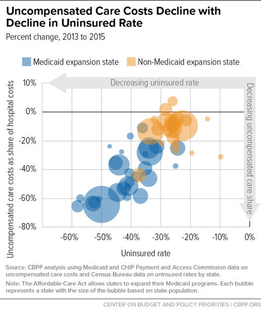 Uncompensated Care Costs Decline with Decline in Uninsured Rate