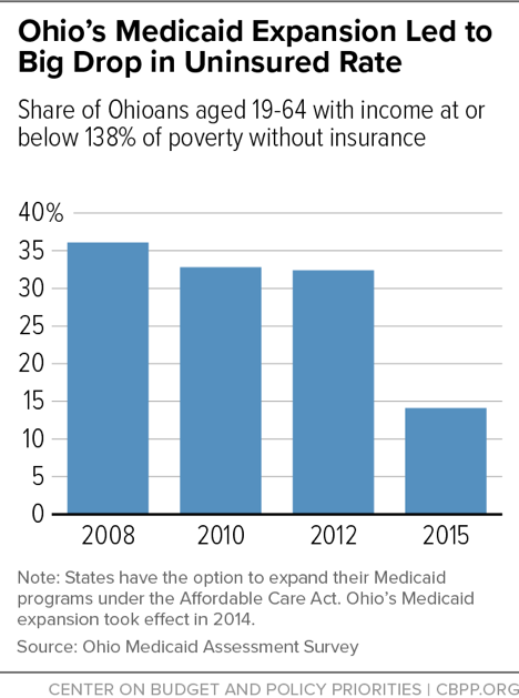 Ohio's Medicaid Expansion Led to Big Drop in Uninsured Rate