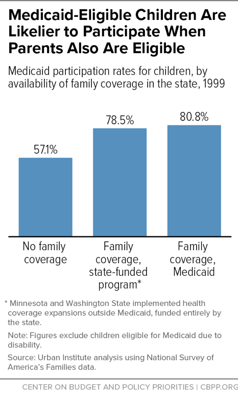 Medicaid-Eligible Children Are Likelier to Participate When Parents Also Are Eligible