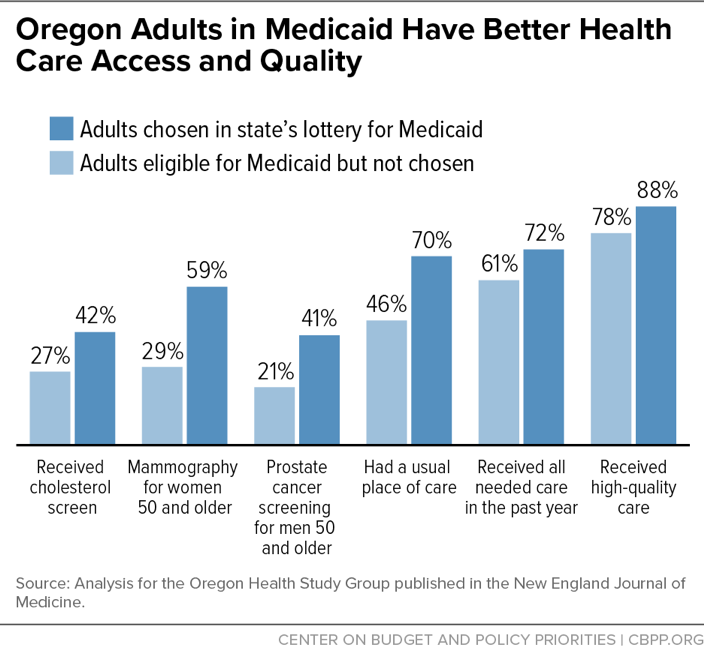 Oregon Adults in Medicaid Have Better Health Care Access and Quality