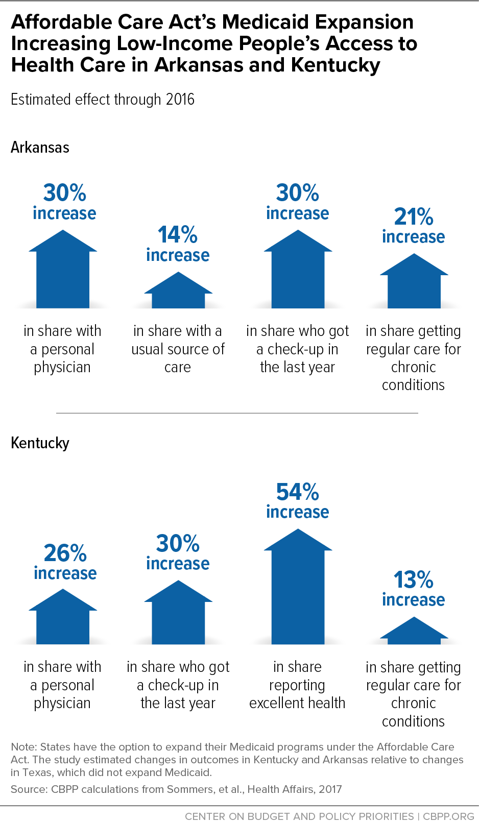 Affordable Care Act's Medicaid Expansion Increasing Low-Income People's Access to Health Care in Arkansas and Kentucky