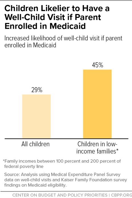Children Likelier to Have a Well-Child Visit if Parent Enrolled in Medicaid