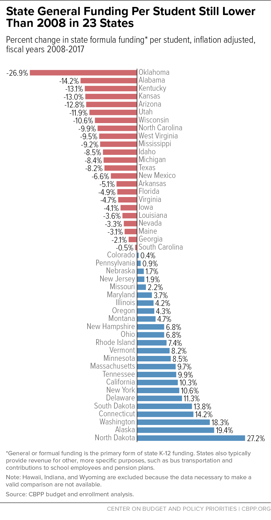 State General Funding Per Student Still Lower Than 2008 in 23 States
