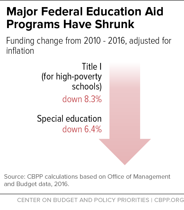 Major Federal Education Aid Programs Have Shrunk