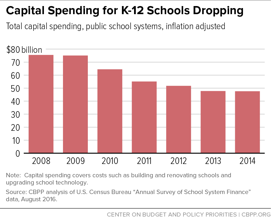 Capital Spending for K-12 Schools Dropping