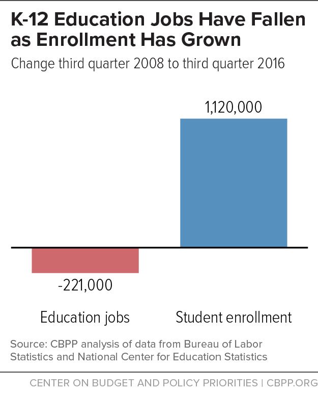 K-12 Education Jobs Have Fallen as Enrollment Has Grown