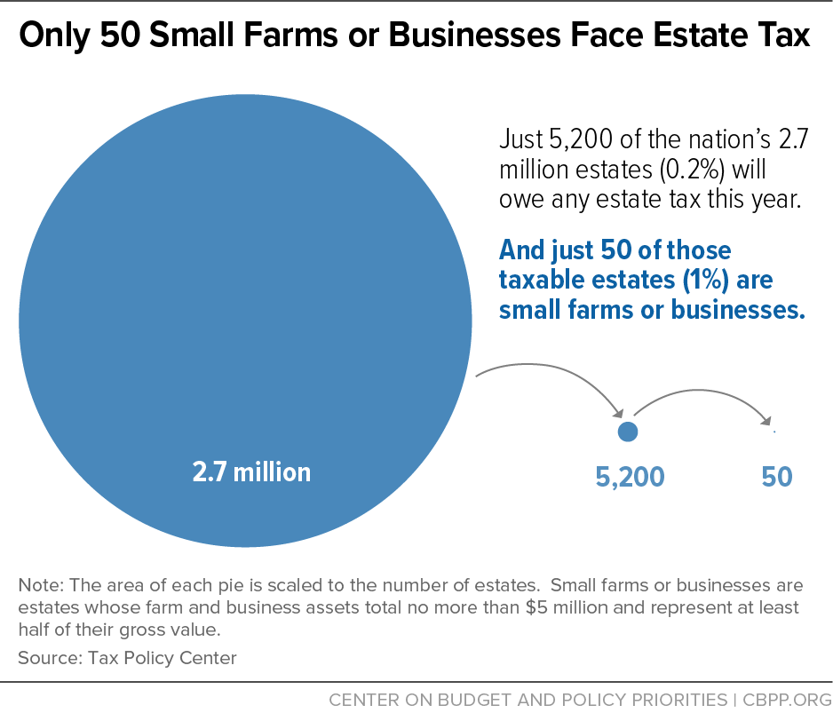 Only 50 Small Farms or Businesses Face Estate Tax