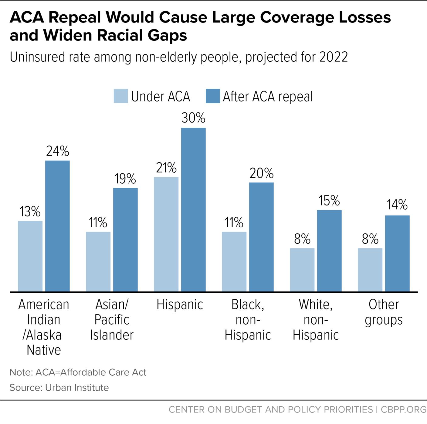 ACA Repeal Would Cause Large Coverage Losses and Widen Racial Gaps