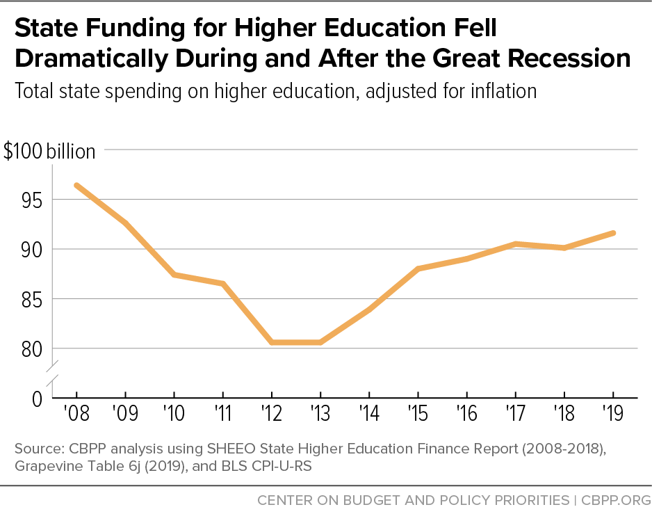 State Funding for Higher Education Fell Dramatically During and After the Great Recession