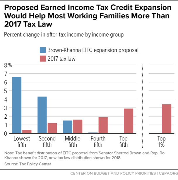 Proposed Earned Income Tax Credit Expansion Would Help Most Working Families More Than 2017 Law
