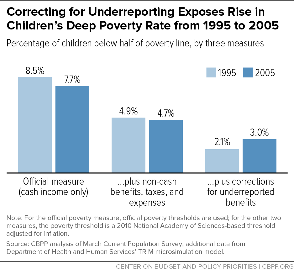 Correcting for Underreporting Exposes Rise in Children's Deep Poverty Rate