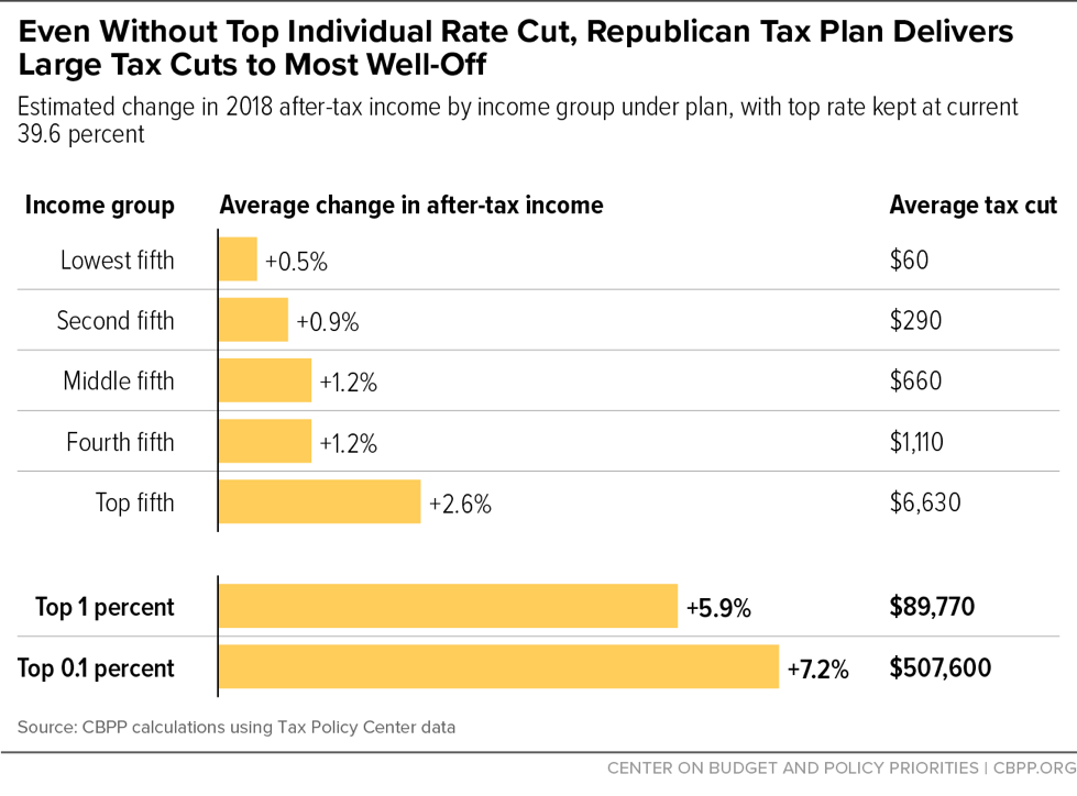 Even Without Top Individual Rate Cut, Republican Tax Plan Delivers Large Tax Cuts to Most Well-Off
