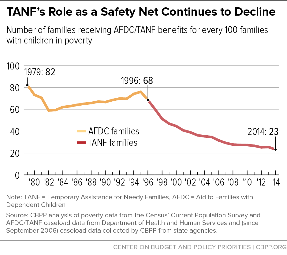 TANF's Role as a Safety Net Continues to Decline