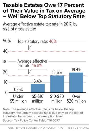 Taxable Estates Owe 17 Percent of Their Value in Tax on Average - Well Below Top Statutory Rate