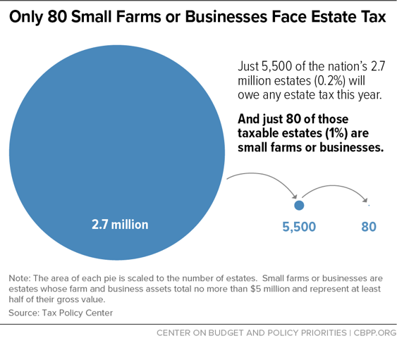 Only 80 Small Farms or Businesses Face Estate Tax