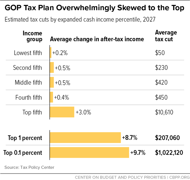 GOP Tax Plan Overwhelmingly Skewed to the Top