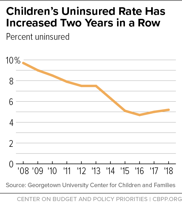 Children's Uninsured Rate Has Increased Two Years in a Row (2019)