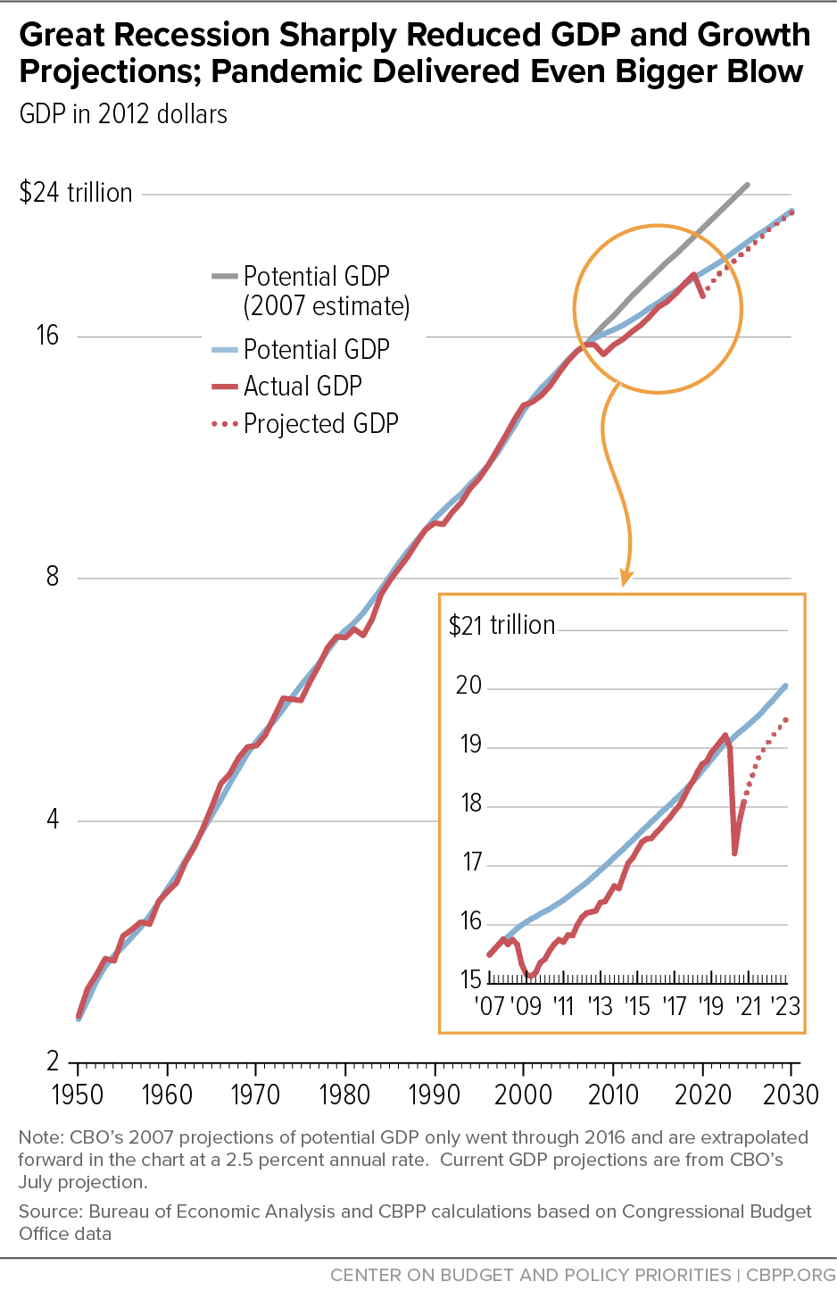 Great Recession Sharply Reduced GDP and Growth Projections; Pandemic Delivered Even Bigger Blow