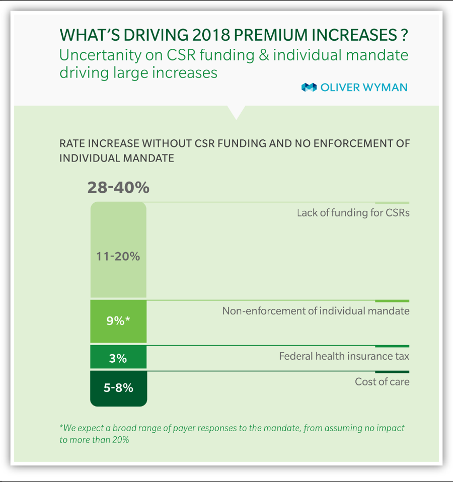 What's Driving 2018 Premium Increases?