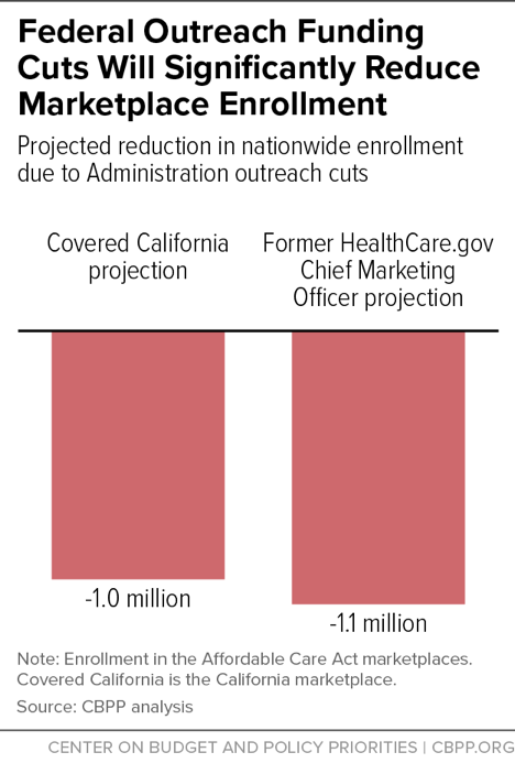 Federal Outreach Funding Cuts Will Significantly Reduce Marketplace Enrollment