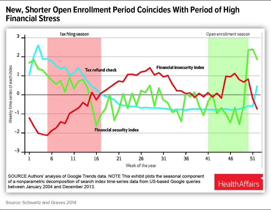 New, Shorter Open Enrollment Period Coincides With Period of High Financial Stress