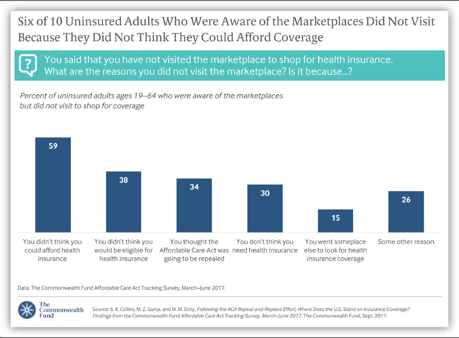 Six of 10 Uninsured Adults Who Were Aware of the Marketplaces Did Not Visit...