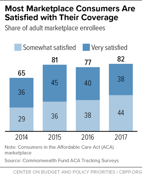 Most Marketplace Consumers Are Satisfied with Their Coverage