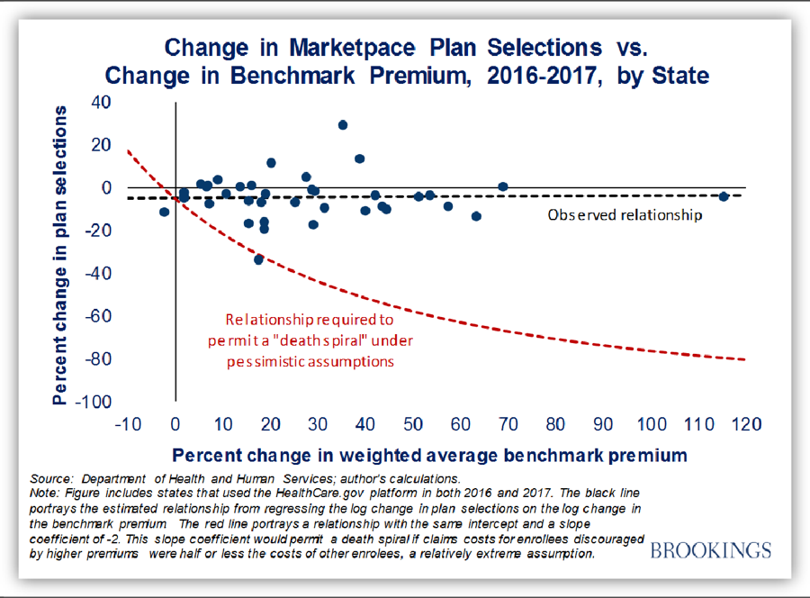 Change in Marketplace Plan Selections vs. Change in Benchmark Premium
