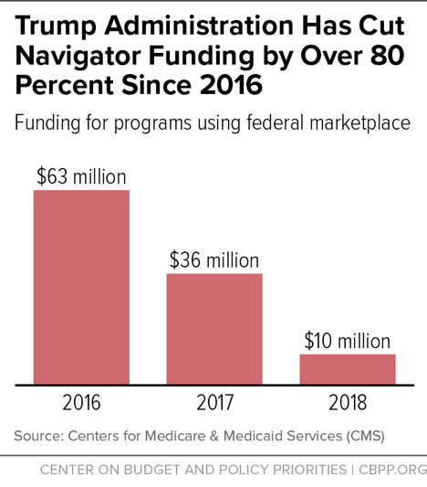 Trump Administration Has Cut Navigator Funding by Over 80 Percent Since 2016