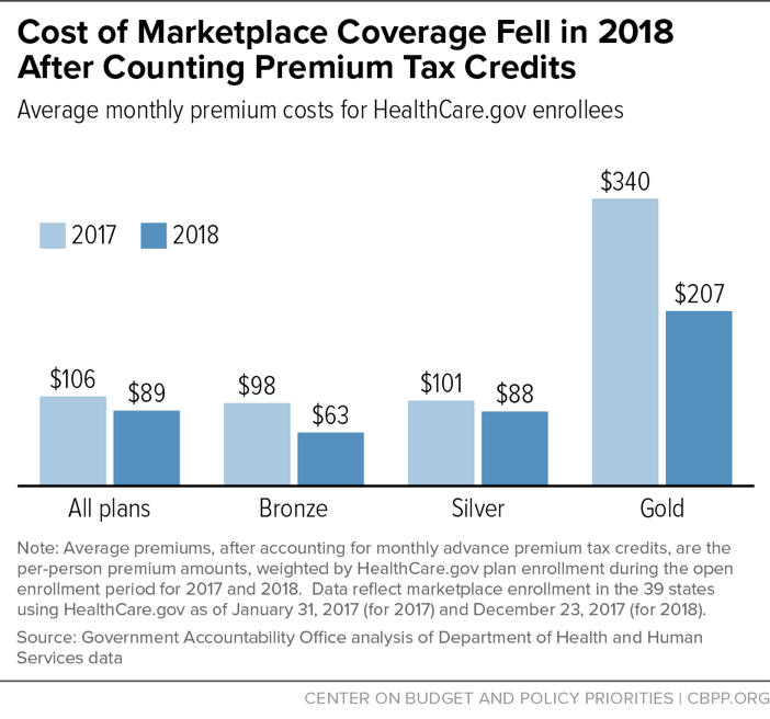 Cost of Marketplace Coverage Fell in 2018 After Counting Premium Tax Credits