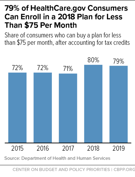 79% of HealthCare.gov Consumers Can Enroll in a 2018 Plan for Less Than $75 Per Month
