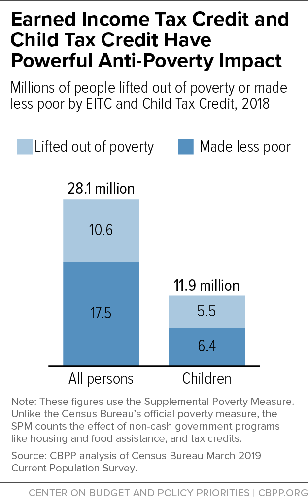 Earned Income Tax Credit and Child Tax Credit Have Powerful Anti-Poverty Impact