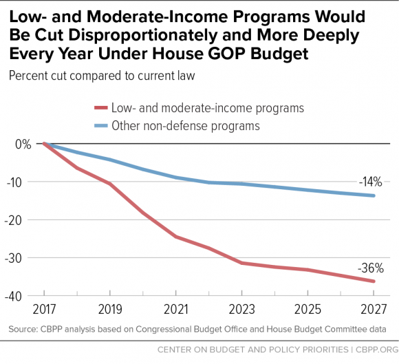 Low- and Moderate-Income Programs Would Be Cut Disproportionately and More Deeply Every Year Under House GOP Budget
