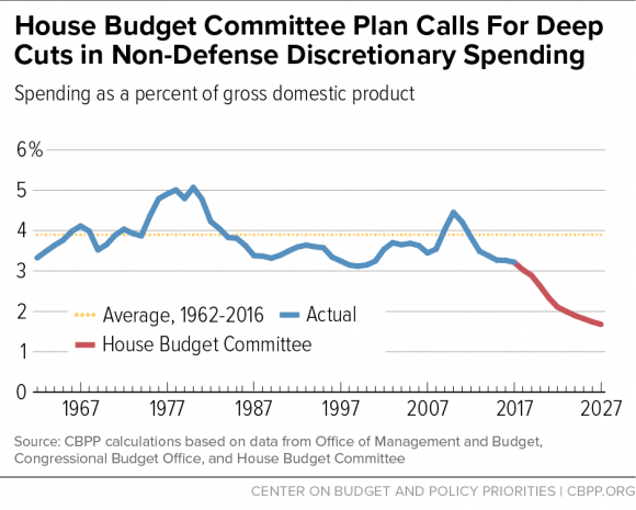 House Budget Committee Plan Calls For Deep Cuts in Non-Defense Discretionary Spending