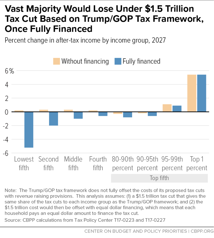 Vast Majority Would Lose Under $1.5 Trillion Tax Cut Based on Trump/GOP Tax Framework, Once Fully Financed