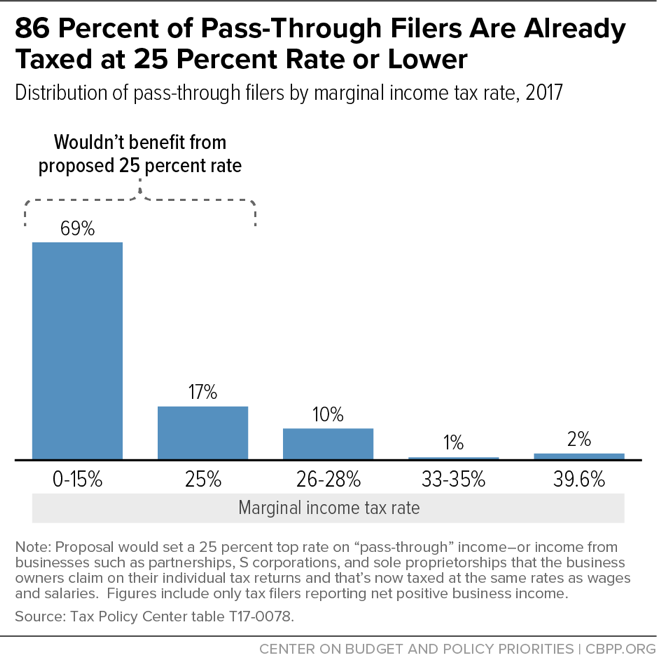 86 Percent of Pass-Through Filers Are Already Taxed at 25 Percent Rate or Lower