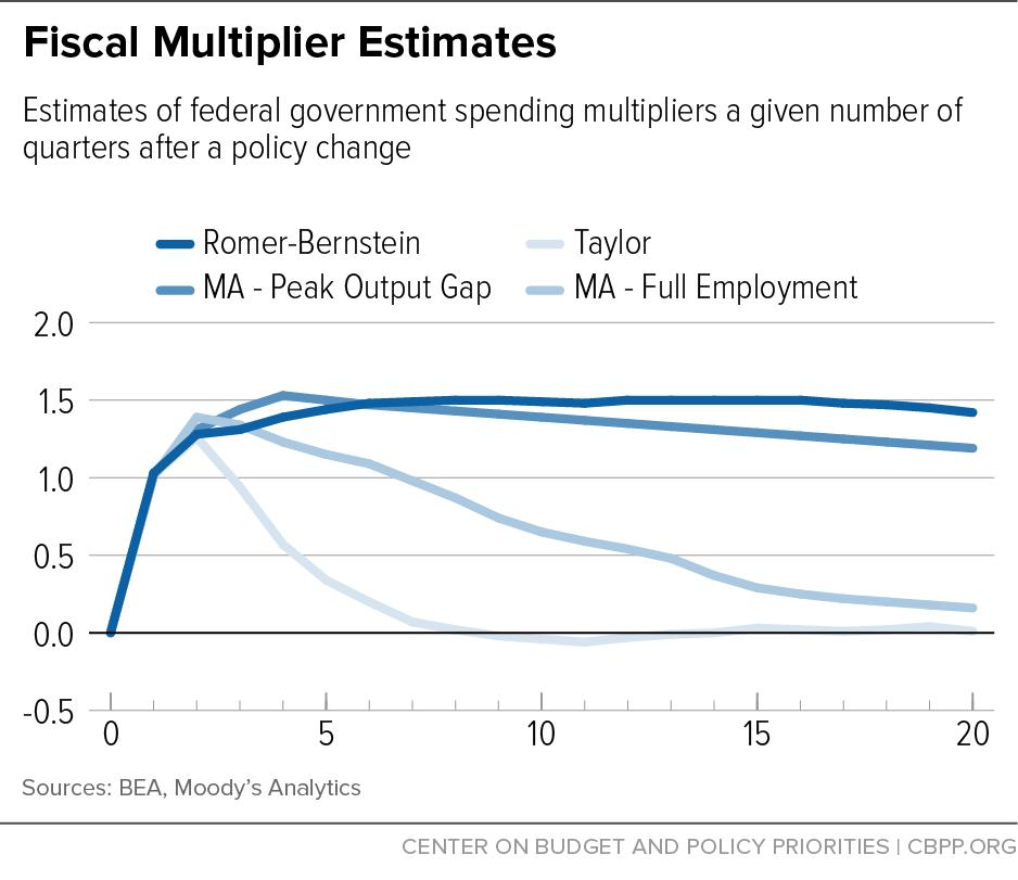 Fiscal Multiplier Estimates
