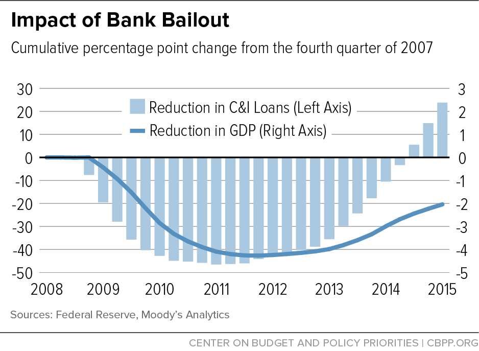 What, practically explained, would have resulted from the 2007 crash had Bush not initiated a bailout?