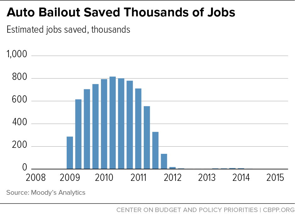 Auto Bailout Saved Thousands of Jobs