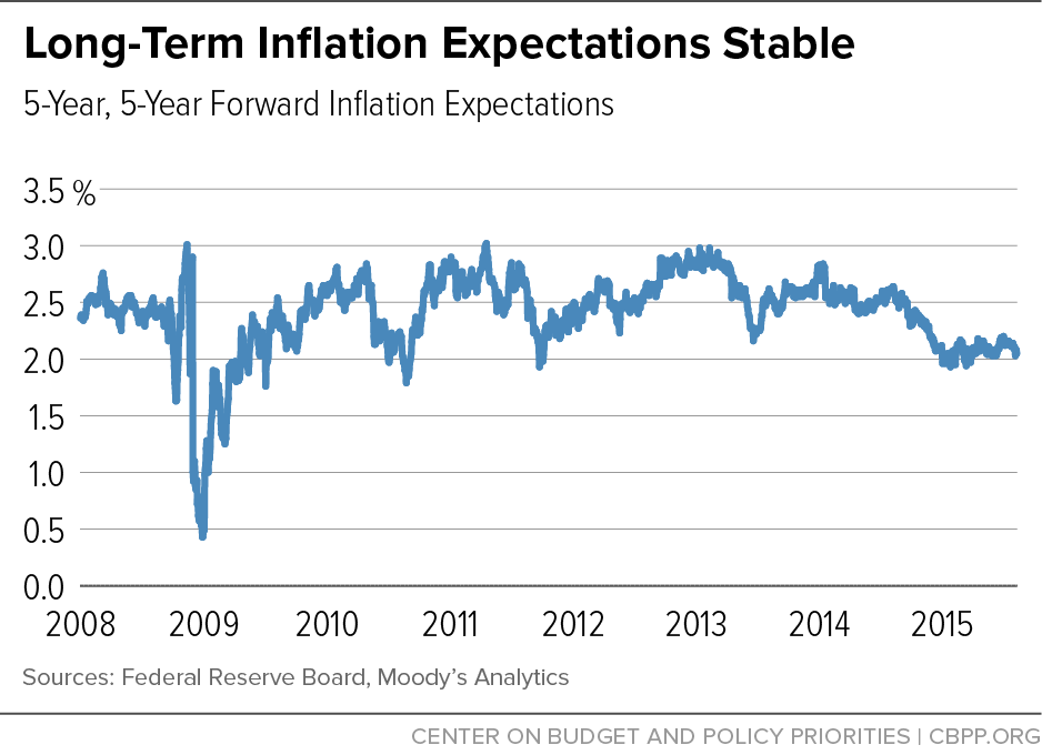 Long-Term Inflation Expectations Stable