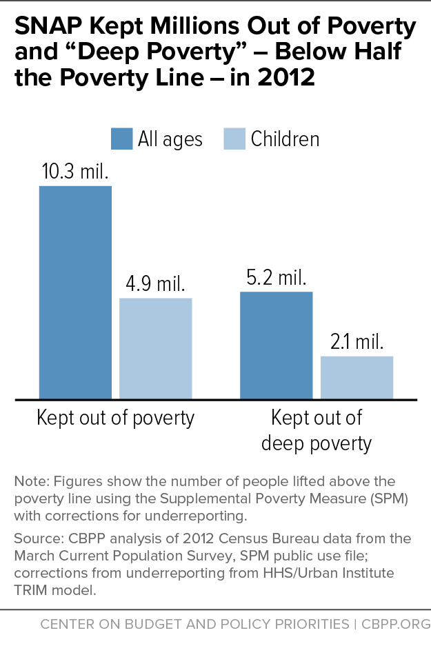 "SNAP Kept Millions Out of Poverty and ""Deep Poverty"" - Below Half the Poverty Line - in 2012"